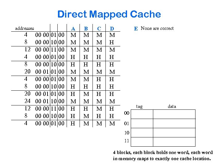 Direct Mapped Cache addresses 4 8 12 4 8 20 24 12 8 4