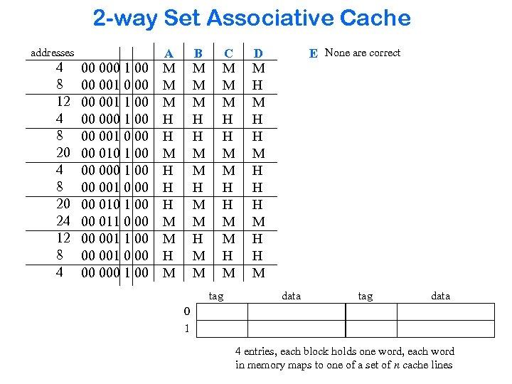 2 -way Set Associative Cache addresses 4 8 12 4 8 20 24 12