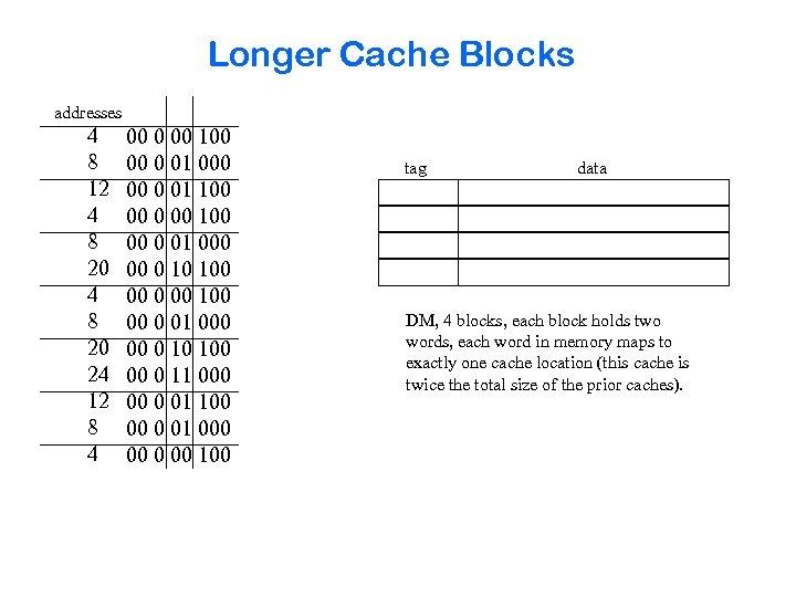 Longer Cache Blocks addresses 4 8 12 4 8 20 24 12 8 4