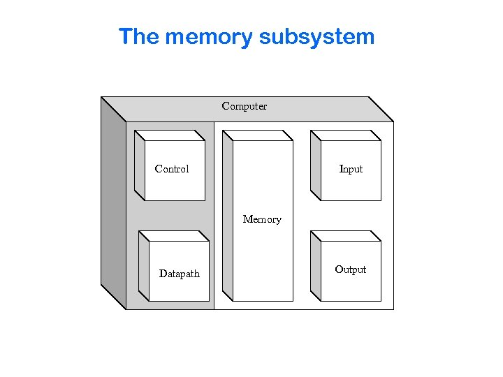 The memory subsystem Computer Control Input Memory Datapath Output
