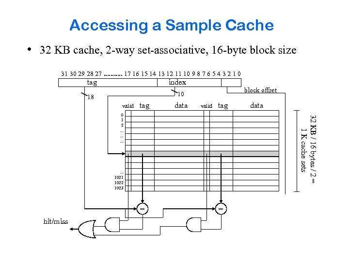 Accessing a Sample Cache • 32 KB cache, 2 -way set-associative, 16 -byte block