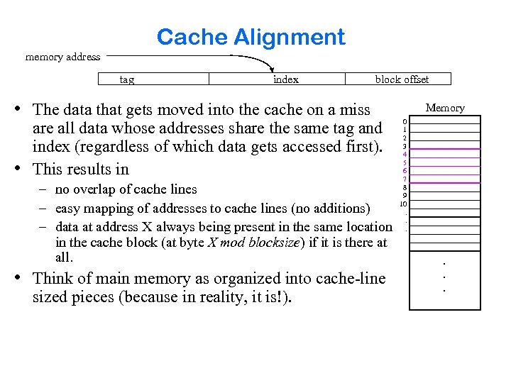 Cache Alignment memory address tag index block offset • The data that gets moved