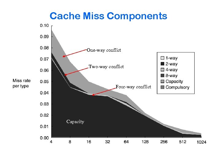Cache Miss Components One-way conflict Two-way conflict Four-way conflict Capacity