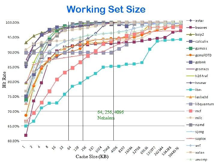 Hit Rate Working Set Size 64, 256, 4096 Nehalem Cache Size (KB)