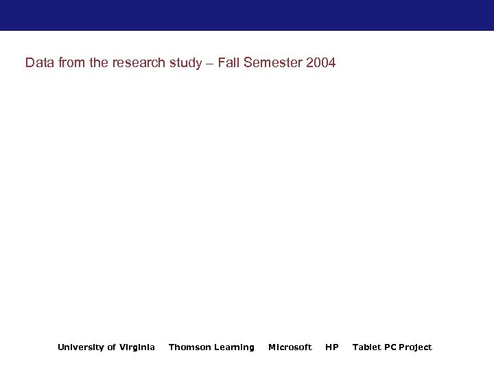 Data from the research study – Fall Semester 2004 University of Virginia Thomson Learning
