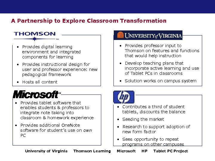 A Partnership to Explore Classroom Transformation • Provides digital learning environment and integrated components