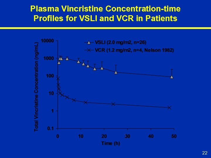 Plasma Vincristine Concentration-time Profiles for VSLI and VCR in Patients 22