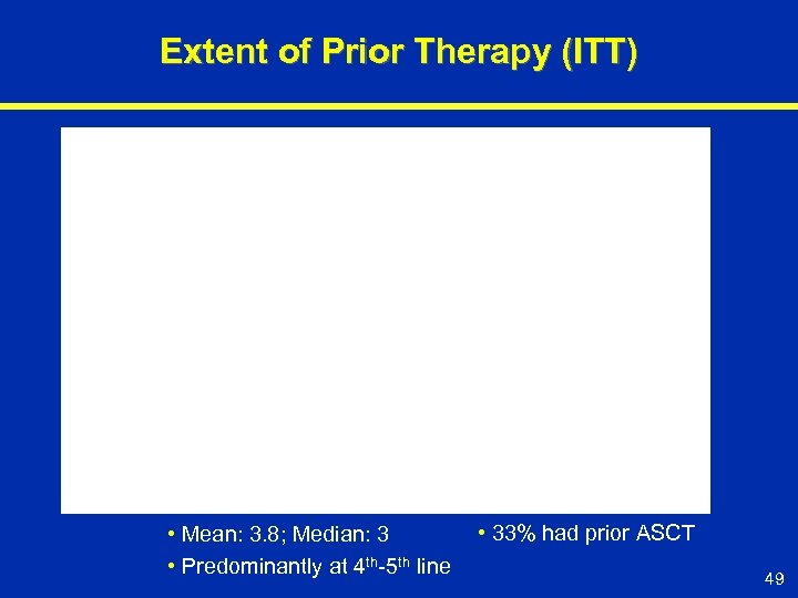 Extent of Prior Therapy (ITT) • Mean: 3. 8; Median: 3 • Predominantly at