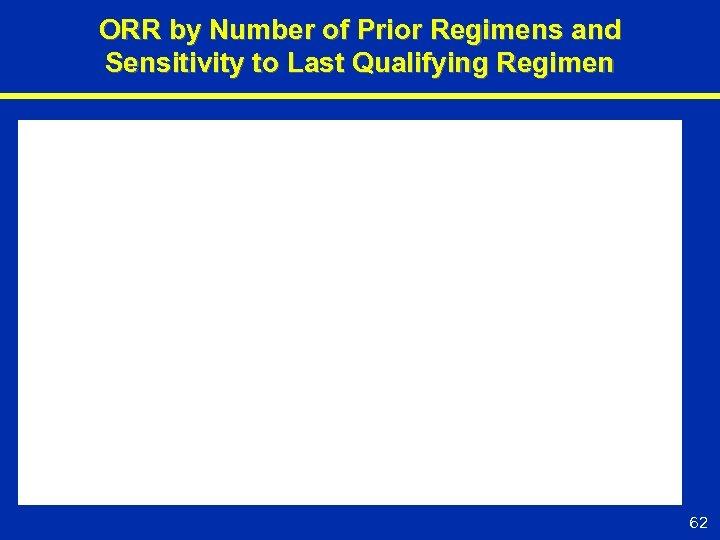 ORR by Number of Prior Regimens and Sensitivity to Last Qualifying Regimen 62