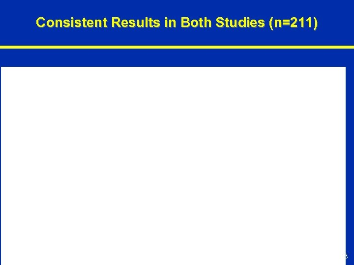 Consistent Results in Both Studies (n=211) 63