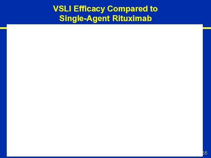 VSLI Efficacy Compared to Single-Agent Rituximab 65
