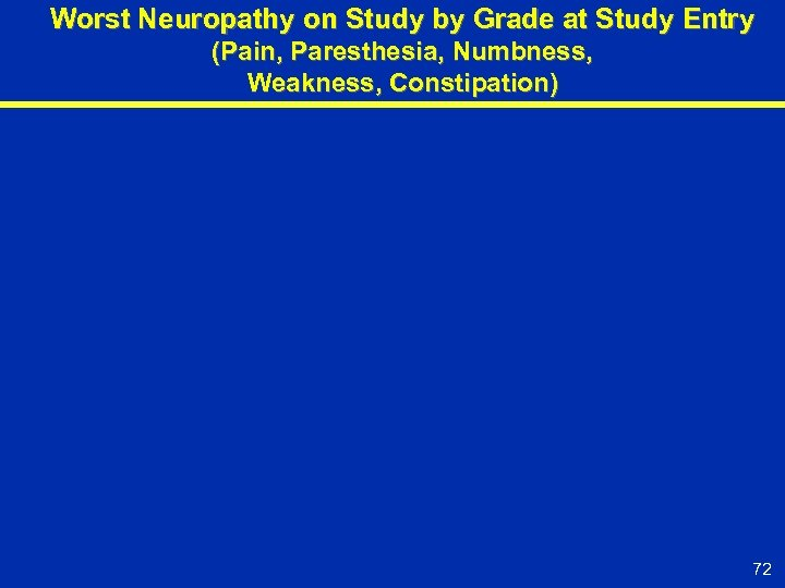 Worst Neuropathy on Study by Grade at Study Entry (Pain, Paresthesia, Numbness, Weakness, Constipation)