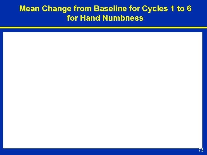 Mean Change from Baseline for Cycles 1 to 6 for Hand Numbness 73