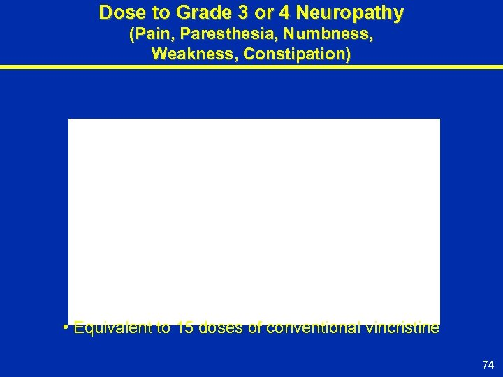 Dose to Grade 3 or 4 Neuropathy (Pain, Paresthesia, Numbness, Weakness, Constipation) • Equivalent