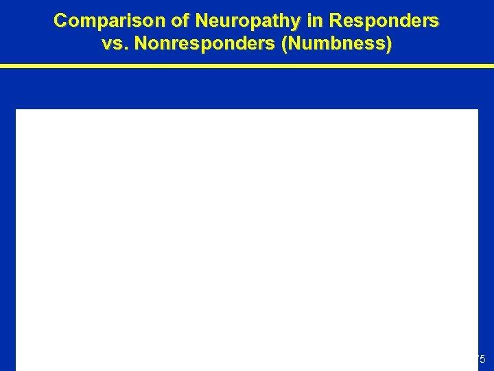 Comparison of Neuropathy in Responders vs. Nonresponders (Numbness) 75