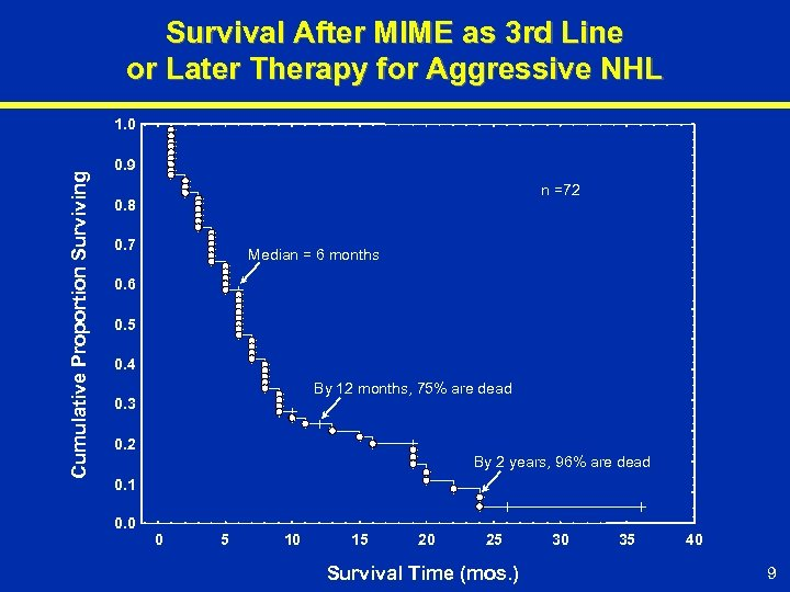 Survival After MIME as 3 rd Line or Later Therapy for Aggressive NHL Cumulative