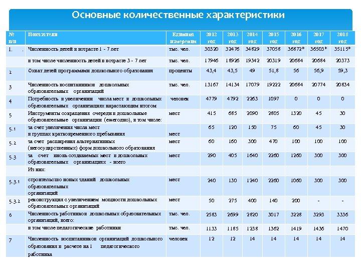 Основные количественные характеристики № п/п Единица измерения тыс. чел. 2012 год 30320 2013 год