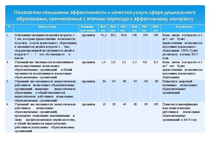 Показатели повышения эффективности и качества услугв сфере дошкольного образования, соотнесенные с этапами перехода к