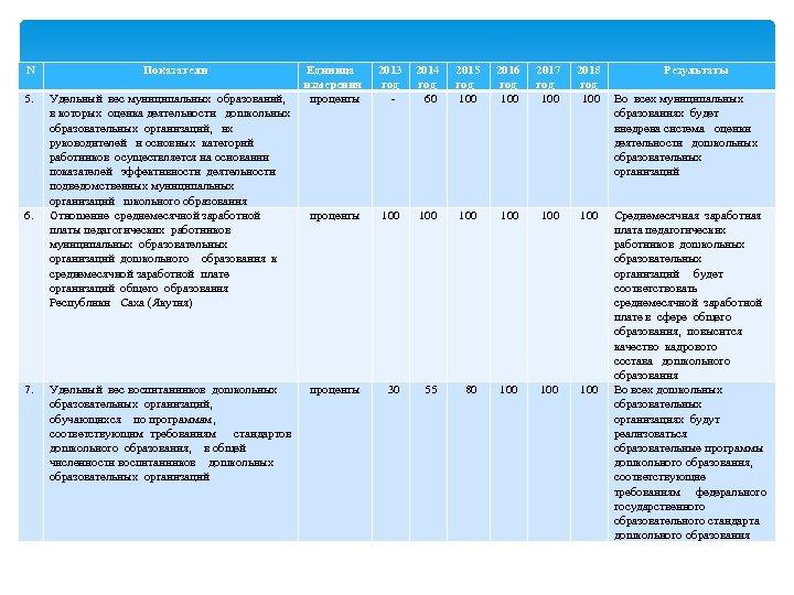 N 5. 6. 7. Показатели Удельный вес муниципальных образований, в которых оценка деятельности дошкольных