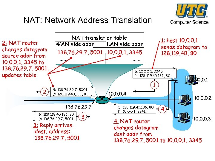NAT: Network Address Translation 2: NAT router changes datagram source addr from 10. 0.