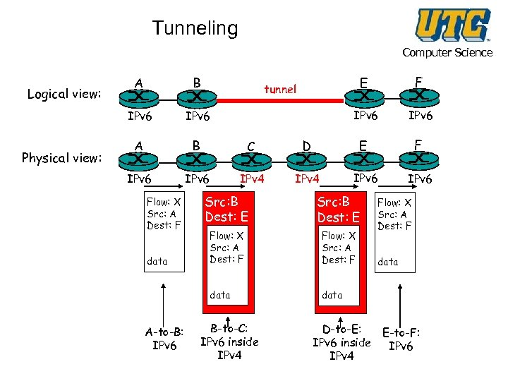 Tunneling Computer Science Physical view: B C IPv 6 IPv 4 F IPv 6