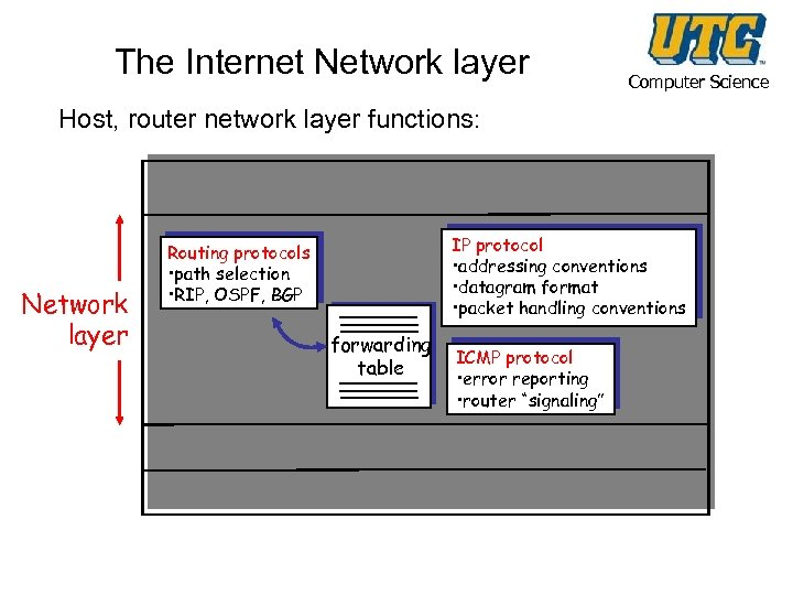 The Internet Network layer Computer Science Host, router network layer functions: Transport layer: TCP,