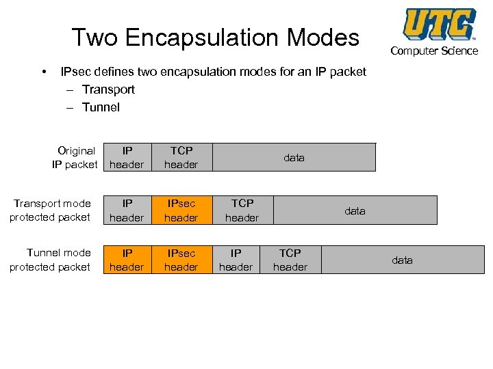 Two Encapsulation Modes • Computer Science IPsec defines two encapsulation modes for an IP