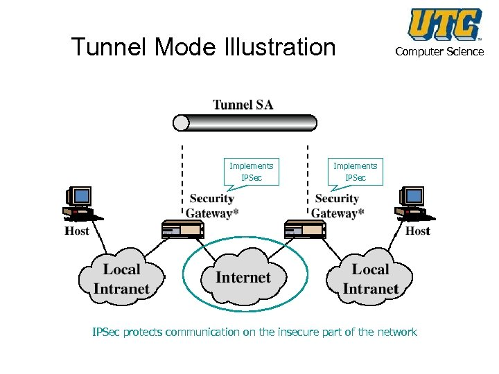 Tunnel Mode Illustration Implements IPSec Computer Science Implements IPSec protects communication on the insecure