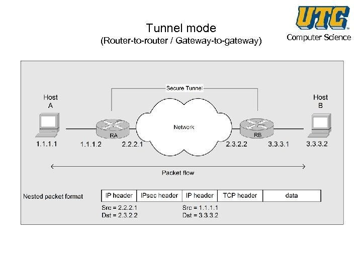 Tunnel mode (Router-to-router / Gateway-to-gateway) Computer Science