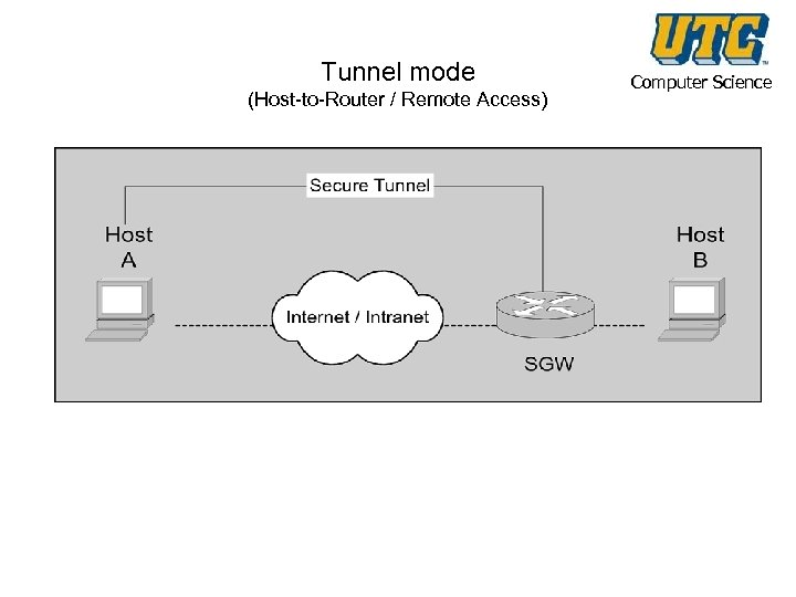 Tunnel mode (Host-to-Router / Remote Access) Computer Science