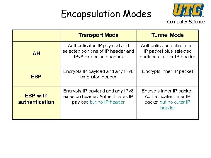 Encapsulation Modes Computer Science Transport Mode Tunnel Mode Authenticates IP payload and selected portions