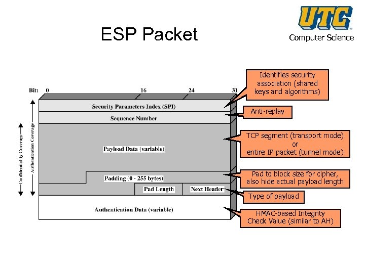 ESP Packet Computer Science Identifies security association (shared keys and algorithms) Anti-replay TCP segment
