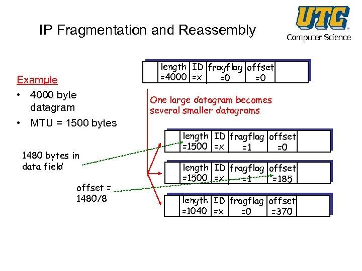 IP Fragmentation and Reassembly Example • 4000 byte datagram • MTU = 1500 bytes