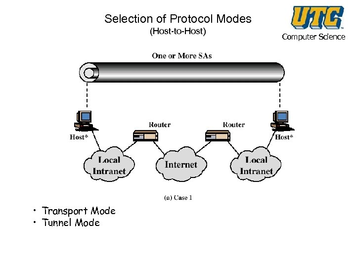 Selection of Protocol Modes (Host-to-Host) • Transport Mode • Tunnel Mode Computer Science