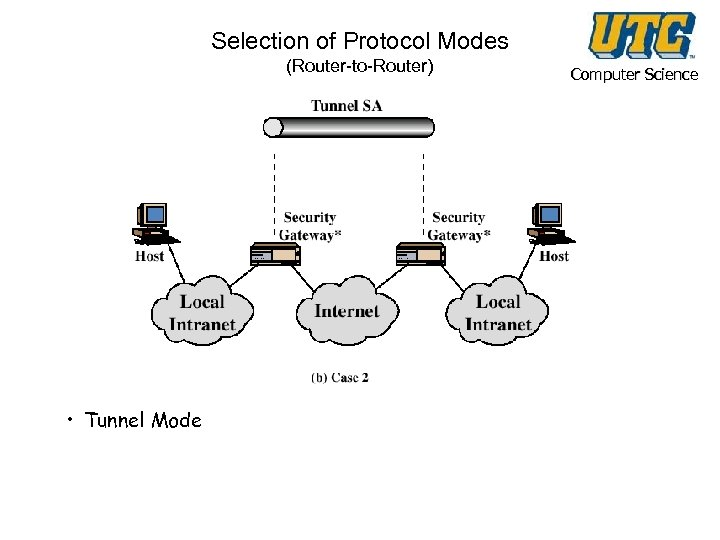 Selection of Protocol Modes (Router-to-Router) • Tunnel Mode Computer Science