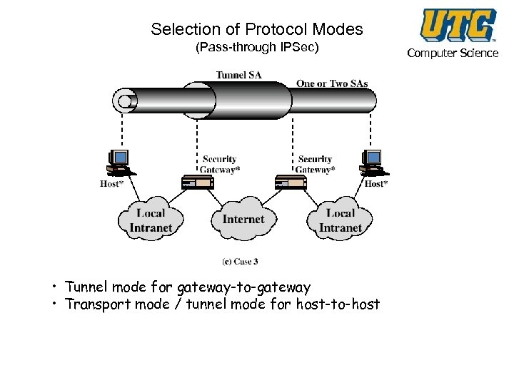 Selection of Protocol Modes (Pass-through IPSec) • Tunnel mode for gateway-to-gateway • Transport mode