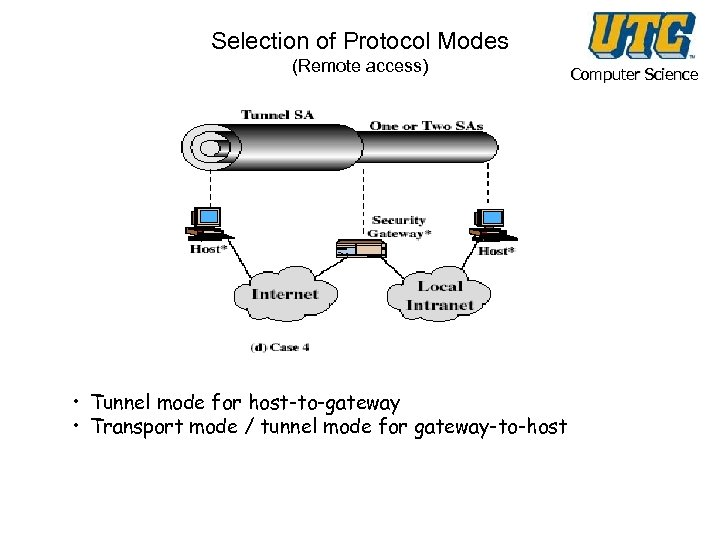 Selection of Protocol Modes (Remote access) • Tunnel mode for host-to-gateway • Transport mode