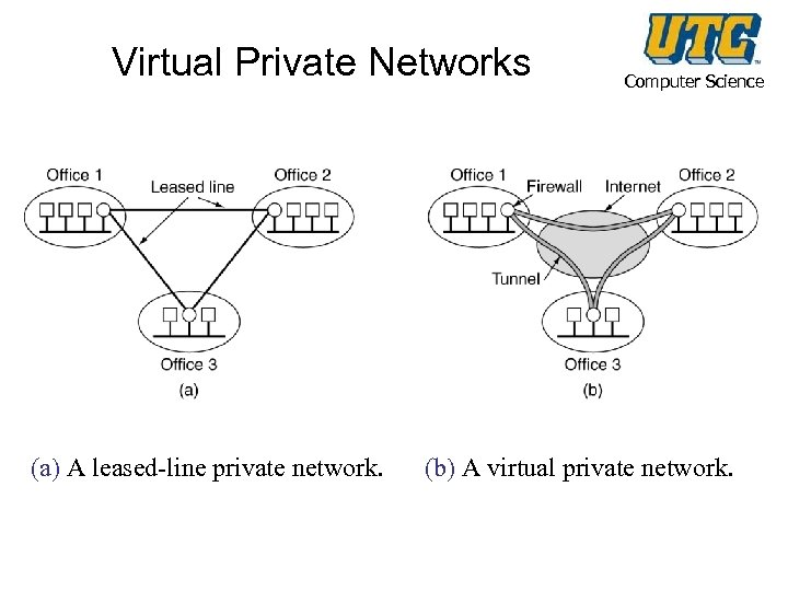 Virtual Private Networks (a) A leased-line private network. Computer Science (b) A virtual private