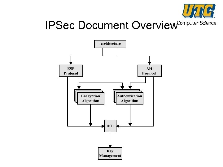 IPSec Document Overview Computer Science
