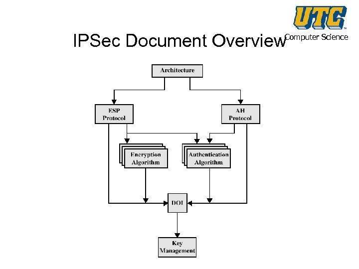 IPSec Document Overview Computer Science