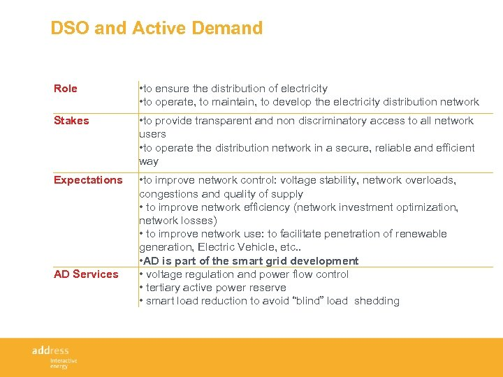 DSO and Active Demand Role • to ensure the distribution of electricity • to