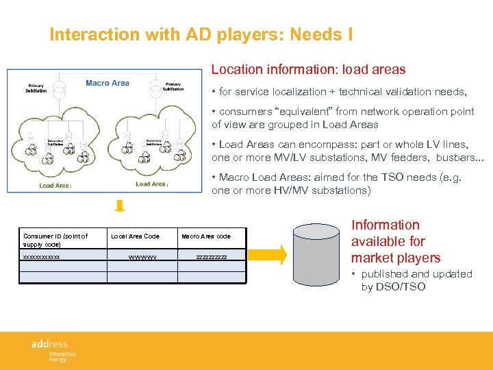 Interaction with AD players: Needs I Location information: load areas • for service localization
