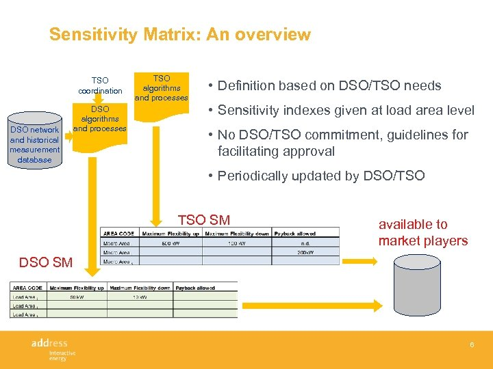 Sensitivity Matrix: An overview TSO coordination DSO network and historical measurement database DSO algorithms