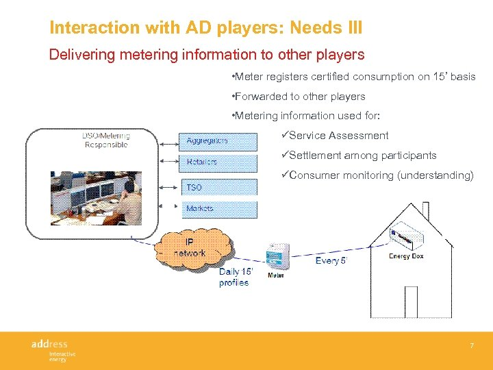 Interaction with AD players: Needs III Delivering metering information to other players • Meter