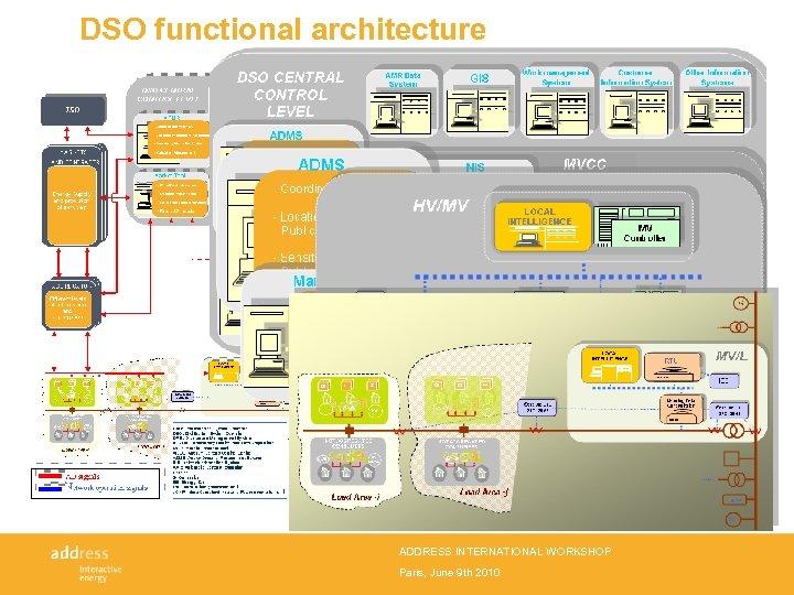 DSO functional architecture ADDRESS INTERNATIONAL WORKSHOP Paris, June 9 th 2010