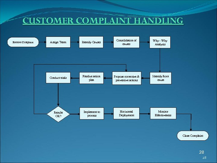 CUSTOMER COMPLAINT HANDLING Receive Complaint Assign Team Identify Causes Consolidation of causes Why -