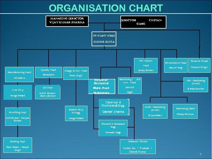 ORGANISATION CHART MANAGING DIRECTOR VIJAY KUMAR SHARMA DIRECTOR CHETAN GARG VP–PLANT HEAD SUDHIR GUPTA