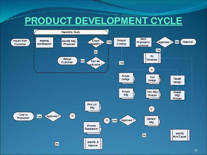 PRODUCT DEVELOPMENT CYCLE Feasibility Study Inquiry from Customer Material Identification Check capability ? Identify