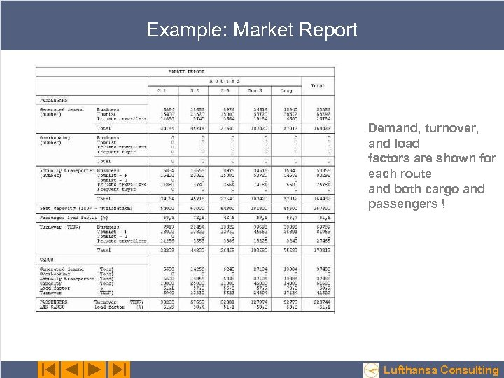 Example: Market Report Demand, turnover, and load factors are shown for each route and