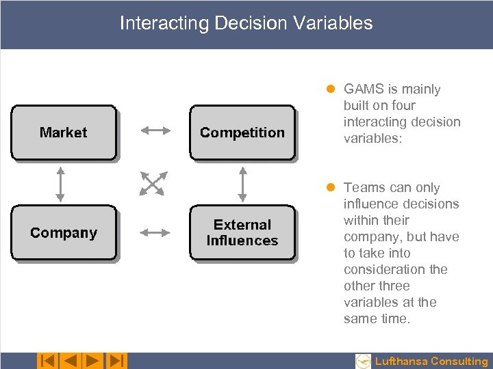 Interacting Decision Variables l GAMS is mainly built on four interacting decision variables: l